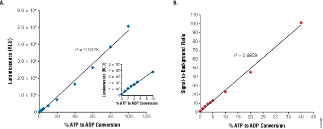 Linearity and sensitivity of the ADP-Glo™ Kinase Assay.