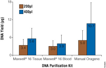 DNA yield from Oragene DNA/saliva samples using the Maxwell 16 System or the manual Oragene DNA protocol.