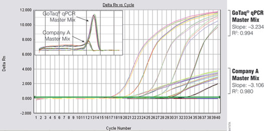 Performance comparison of GoTaq qPCR Master Mix and Company A's master mix.