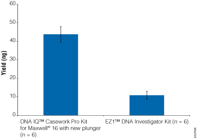 Comparison of the DNA IQ Casework Pro Kit for Maxwell 16 with the new LEV Plungers and Qiagen EZ1 DNA Investigator's Kit.