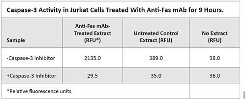 Caspase-3 Activity in Jurkat cells Treated with Anti-Fas mAb for 9 Hours.